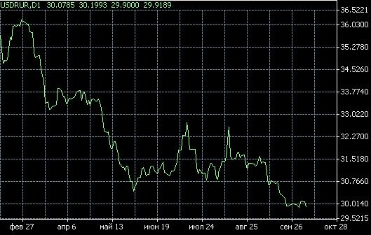 Курс валют долар рубль